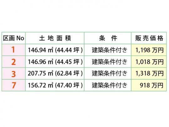 建築条件付き4区画 価格表